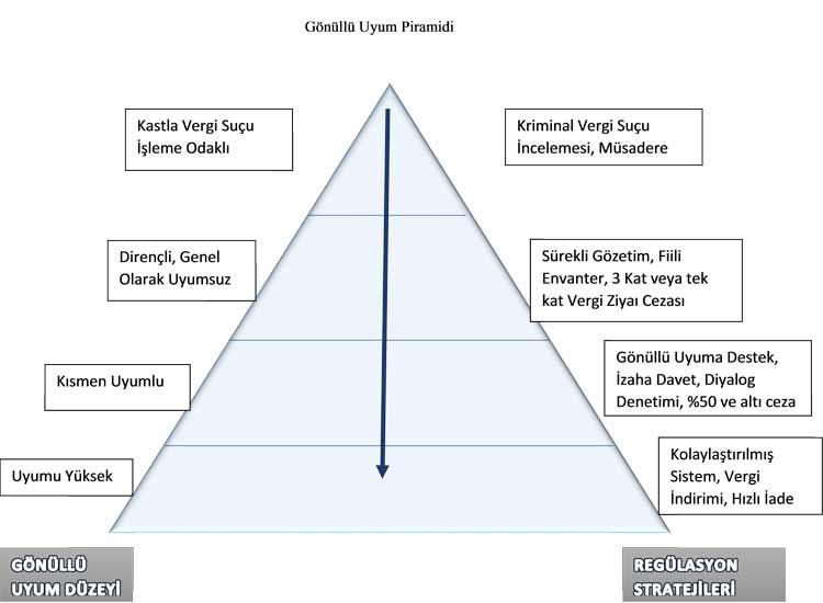 Vergiye Uyum Piramidi